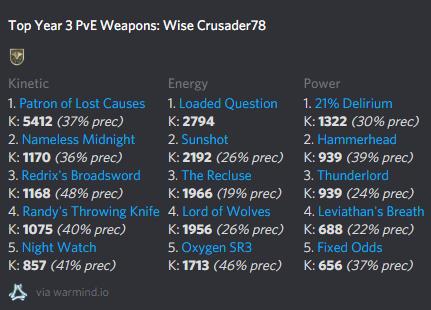 Destiny 2 Gönner der verlorenen Hoffnung