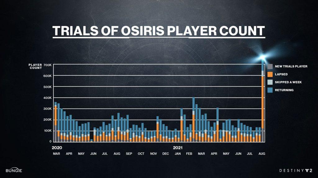Spieleranzahl in den Trials im Laufe der Zeit